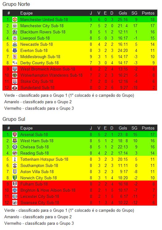 Arsenalista fc relat rio do jogo under 18 premier league for League table 85 86