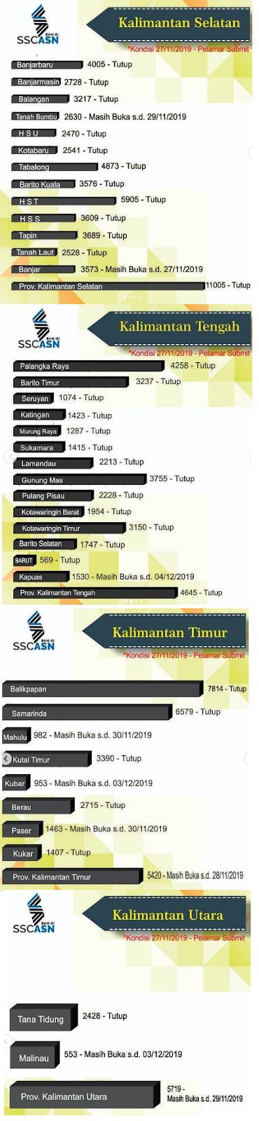 Jumlah pelamar CPNS 2019 wilayah kalimantan 2019
