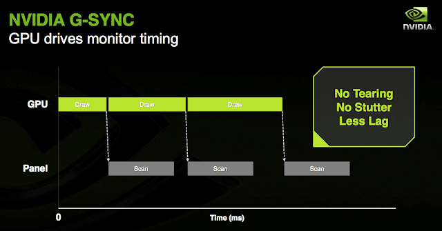 FreeSync vs G-Sync Mana Yang Lebih Unggul