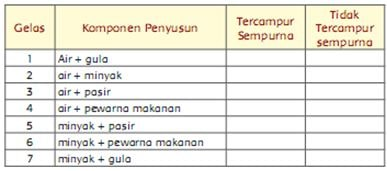 Soal PAS Kelas 5 Tema 9