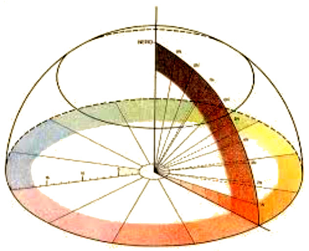 Chevreul Developed A 72 Segment Color Wheel Where There Are 12 Main Colours In Each Further Dividing Into 6 Zones Colour Is Divided 20