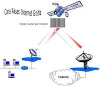 Cara Akses Internet Gratis Grabbing  Menggunakan Antena Parabola dan DVB Card