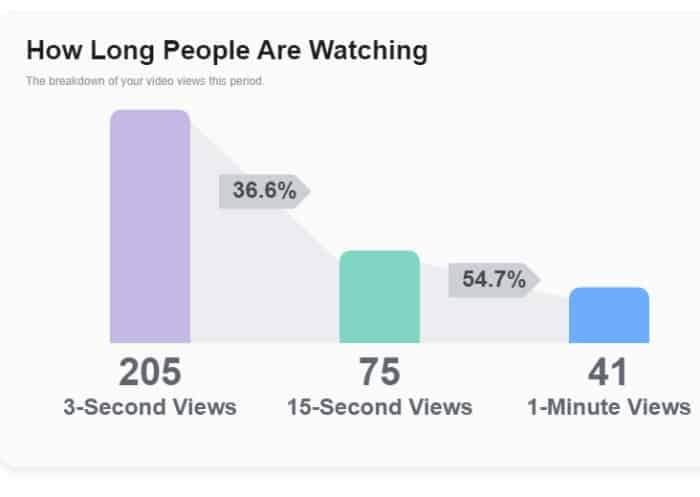 احصائيات-الفيديوهات-على-فيسبوك