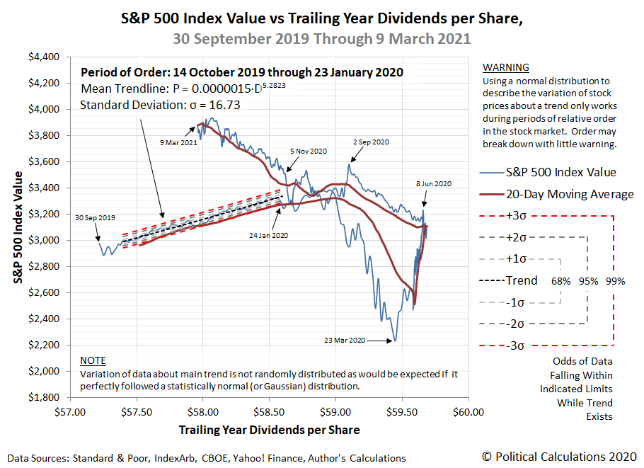 S&P 500 Index Value vs Trailing Year Dividends per Share, 30 September 2019 - 9 March 2021
