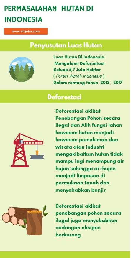 infografis permasalahan hutan di indonesia