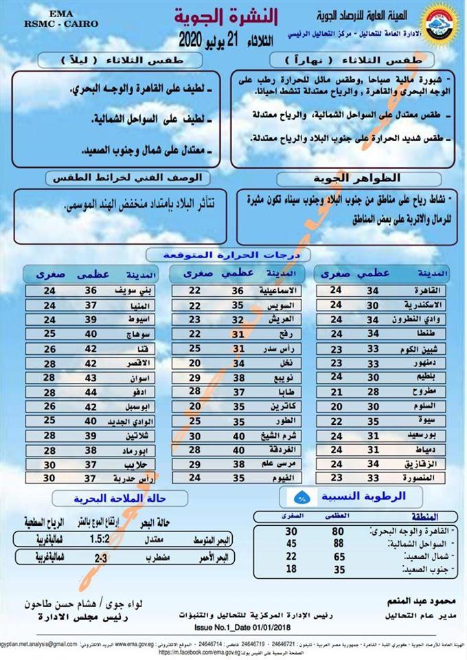 اخبار طقس الثلاثاء 21 يوليو 2020 النشرة الجوية فى مصر