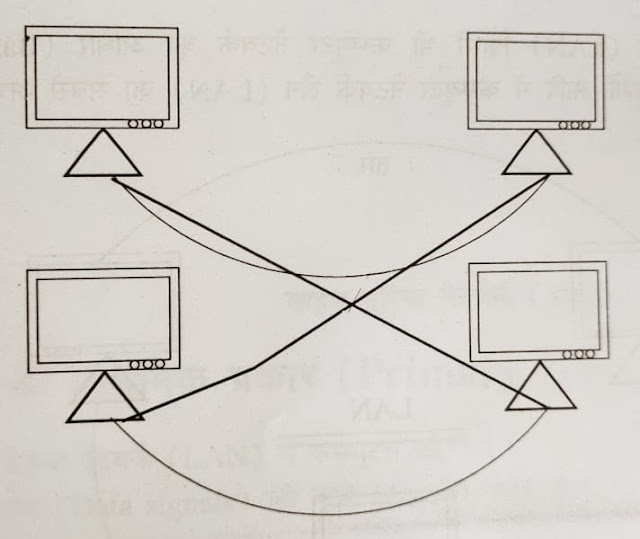 mesh topology, computer network in hindi, computer network hindi, topology in hindi