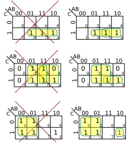 karnaugh gruplandırma örnekleri