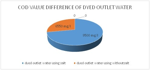COD value difference of dyed outlet water sample