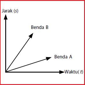 Pengertian dan Contoh Soal Kelajuan Rata-Rata
