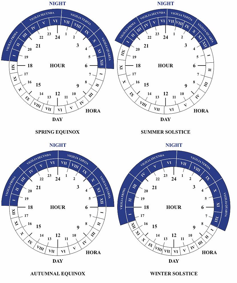roman time keeping