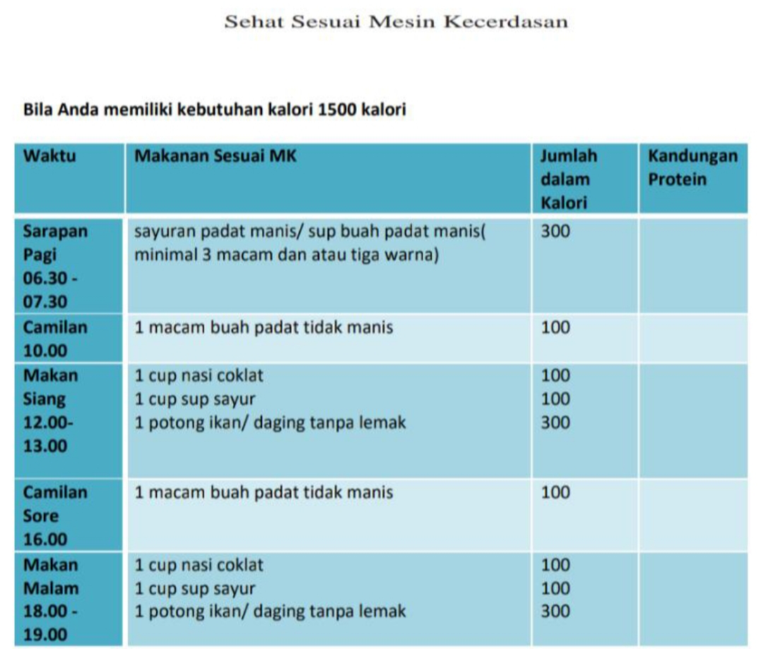 menu diet 1500 kal