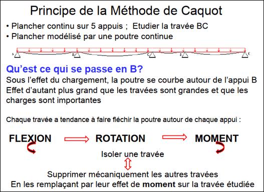 Méthode de Caquot - Poutres et Planchers Continues