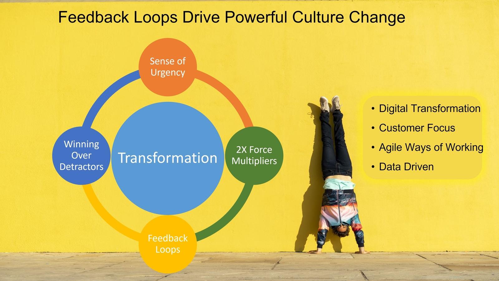 Agile and Digital Transformation Feedback Loops by Isaac Sacolick