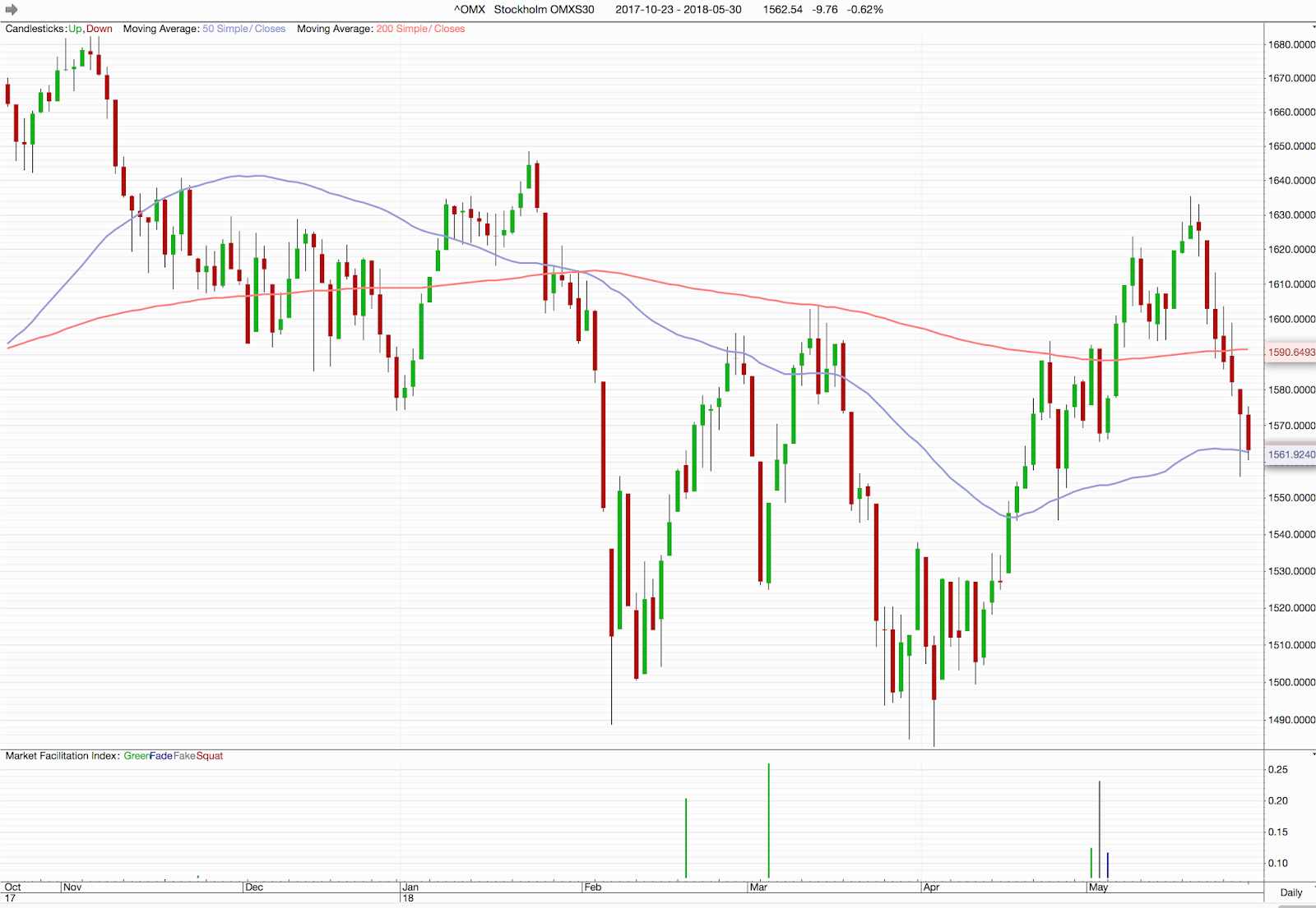 Cornucopia   Börsen ner sju dagar på raken 10a4edfbd0e15