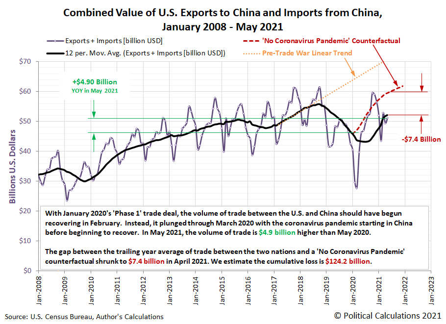 Combined Value of U.S. Exports to China and Imports from China, January 2008 - May 2021