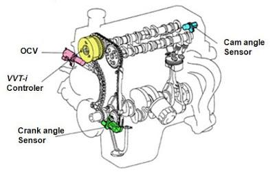 teknologi VVTI pada mobil