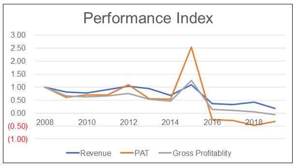 Eksons Performance Index