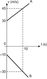 Física Resolvida - Gráfico de MRUV - Mackenzie