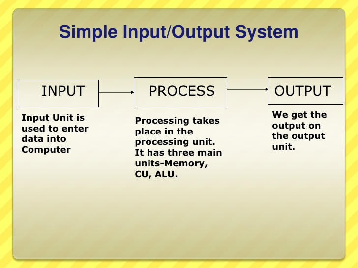 output and input process in banking Task 1: input- process - output input process output transformed resources • all items of furniture/ home ware: small basket items flat pack items in the self-service warehouse special items • customers staff restock warehouse and visual displays display of furniture and.