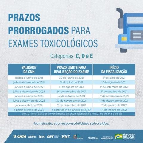 Governo Federal prorroga prazo para realização de exame toxicológico periódico