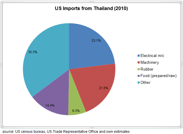 Thailand Imports Exports