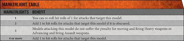 Marcadores Tau Kill Team