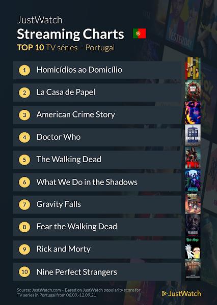 Top Series e Filmes de 6 a 12 de Setembro em Portugal Segundo Justwatch