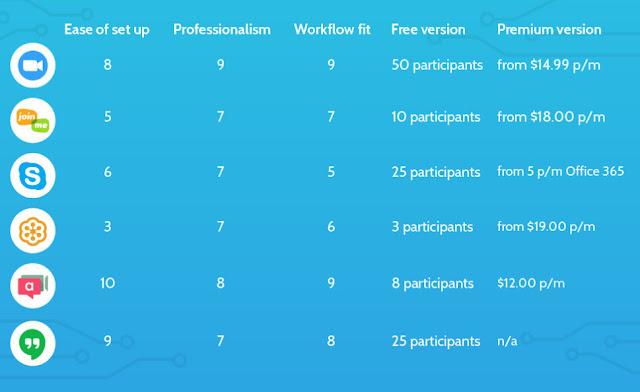 Zoom Versus Skype, Mana yang Lebih Cocok Untuk WFH?