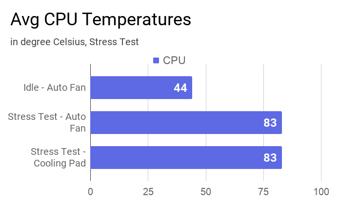 Average CPU temperature during stress tests and at idle.