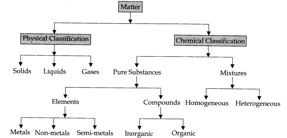 Matter in chemistry notes in hindi