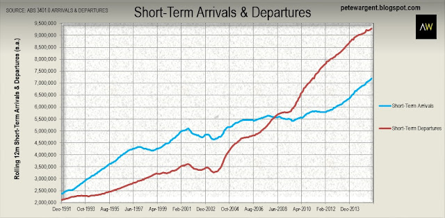 short-term arrivals departures