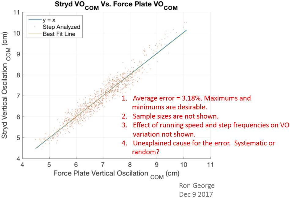 Ron George: Technical Review of Stryd's Running Power Model