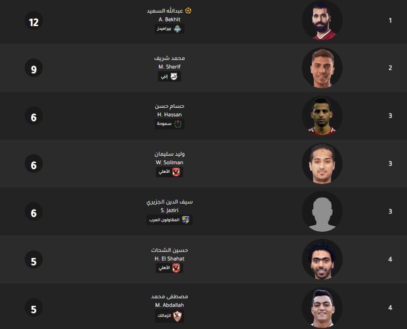 جدول ترتيب هدافي الدوري المصري اليوم بتاريخ 3-2-2020
