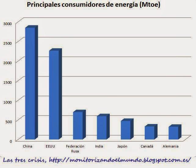Principales países consumidores de energía en 2013