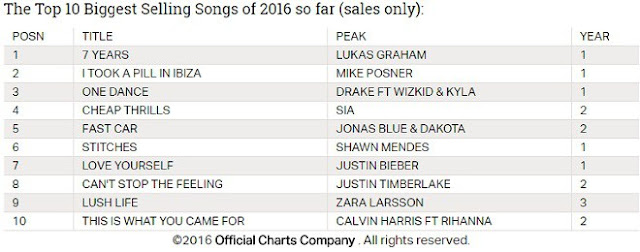Lista de los sencillos más vendidos en el Reino Unido este año.