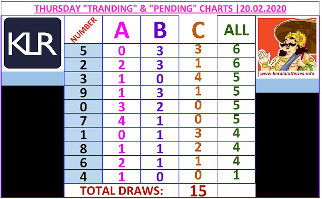 Kerala Lottery Result Winning Number Trending And Pending Chart of 15 days draws on  20.02.2020