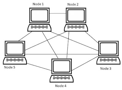 how mesh topology