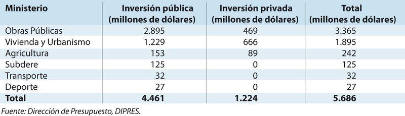 Detalles del plan de inversión pública por US$ 4.461 millones para  reactivar la economía