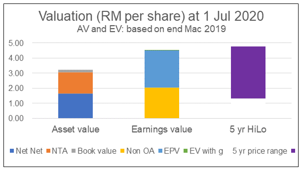 Asia File's Valuation