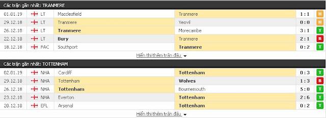 Dự đoán chính xác Tranmere vs Tottenham, 02h45 ngày 5/1/2019 Tranmere3