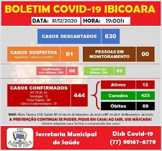 Ibicoara fecha ano com 444 casos confirmados da Covid-19 e 423 curados