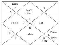 Lord Ram Horoscope