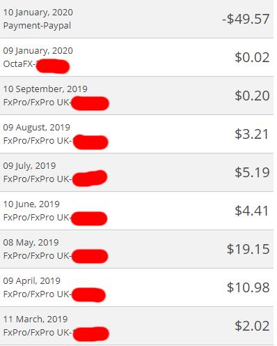 Untung Register Forex Account Dengan Cashbackforex