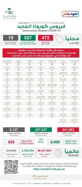 Corona virus cases in Saudi Arabia on 15th October 2020 - Saudi-Expatriates.com
