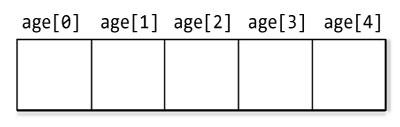 C++ Arrays, Multidimensional Arrays, C++ Function and Array, C++ String