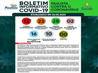 Casos do novo Coronavírus disparam em Paulista/PB e já somam 13 casos confirmados