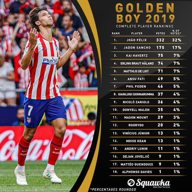 Golden Boy 2019: Vinh danh 'bom tấn' 126 triệu euro 2