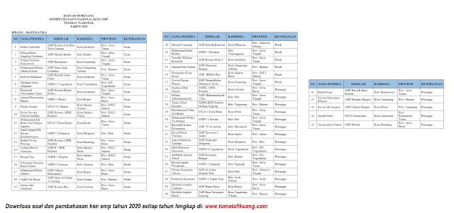 daftar pemenang peraih medali emas perak perunggu ksn smp tahun 2020 bidang matematika tomatalikuang.com