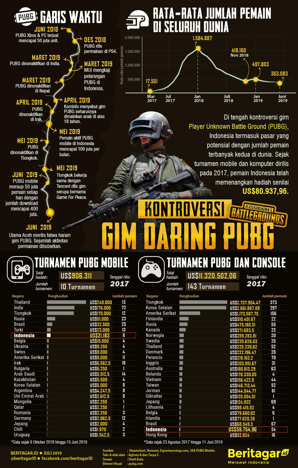 Infografis Kotroversi Gim Daring PUBG